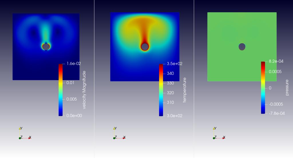 elmer 自然対流 定常解析図